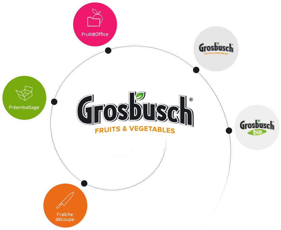 Grosbusch Marcel & Fils (our services and brands)