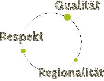 Qualität - Respekt - Regionalität