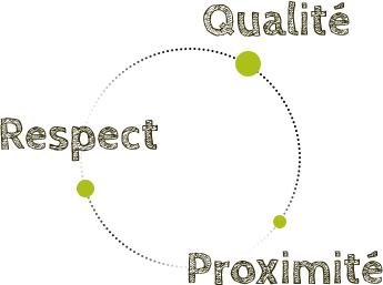 Qualité - Respect - Proximité